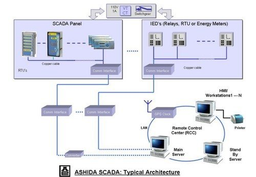 SCADA Automation Training in Chandigarh | Mohali Punjab scada automation training in chandigarh SCADA Automation Training in Chandigarh | Mohali Punjab SCADA Automation Training in Chandigarh 1