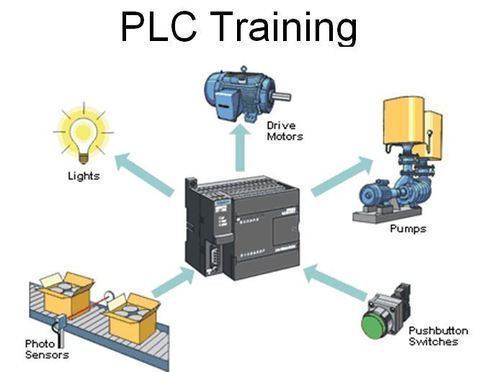 Plc automation Training In Patiala plc automation training in patiala PLC AUTOMATION Training in Patiala with 100% Placement Assistance plc scada dcs training 500x500